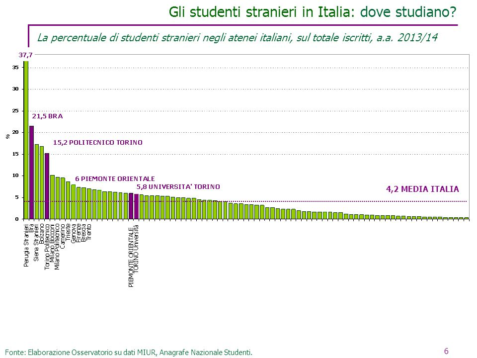 Gli studenti stranieri in Italia: dove studiano