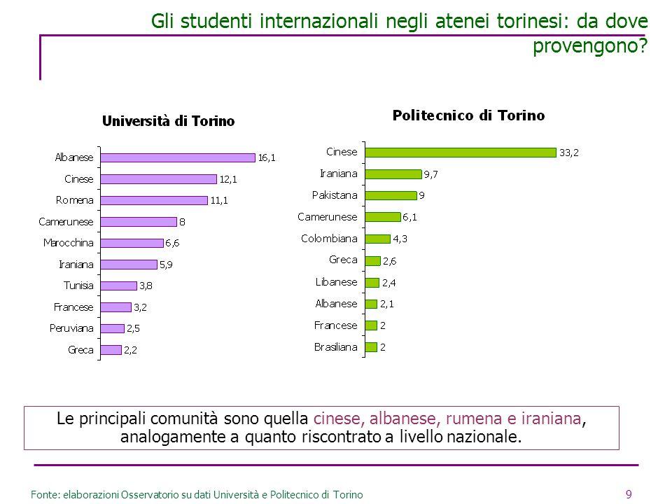 Gli studenti internazionali negli atenei torinesi: da dove provengono