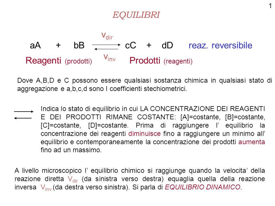 cC + dD reaz. reversibile vinv Reagenti (prodotti) Prodotti (reagenti)