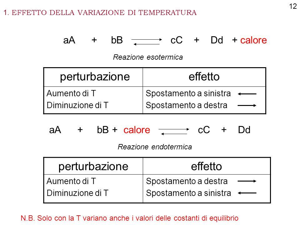 perturbazione effetto perturbazione effetto aA + bB cC + Dd + calore