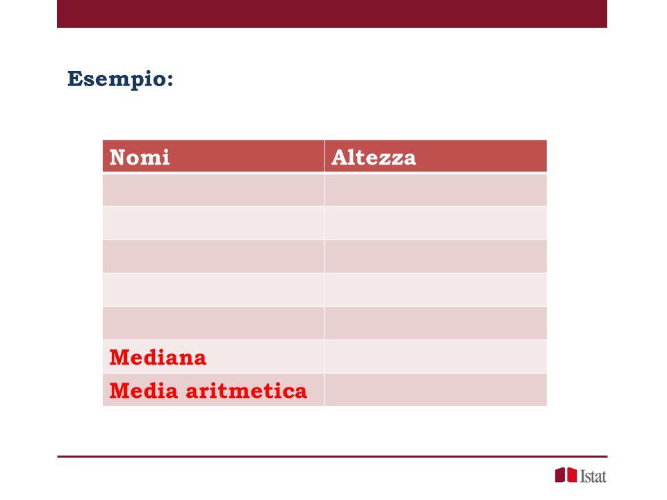 Esempio: Nomi Altezza Mediana Media aritmetica