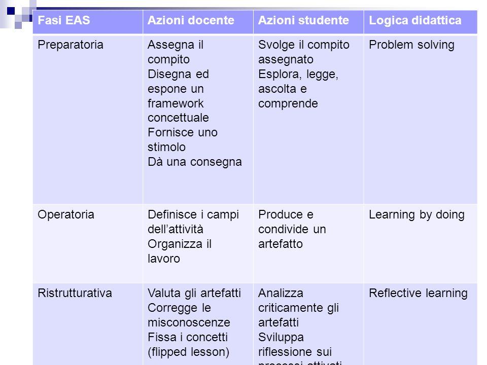 Fasi EAS Azioni docente. Azioni studente. Logica didattica. Preparatoria. Assegna il compito. Disegna ed espone un framework concettuale.