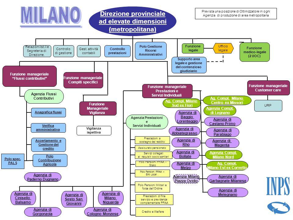 MILANO Direzione provinciale ad elevate dimensioni (metropolitana)
