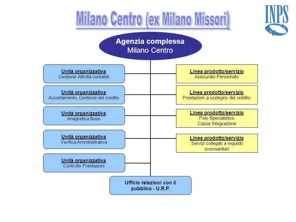 Milano Centro (ex Milano Missori)