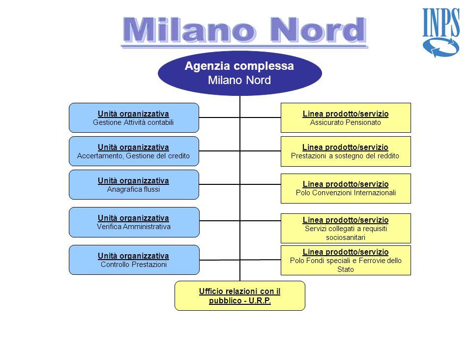 Milano Nord Agenzia complessa Milano Nord Unità organizzativa