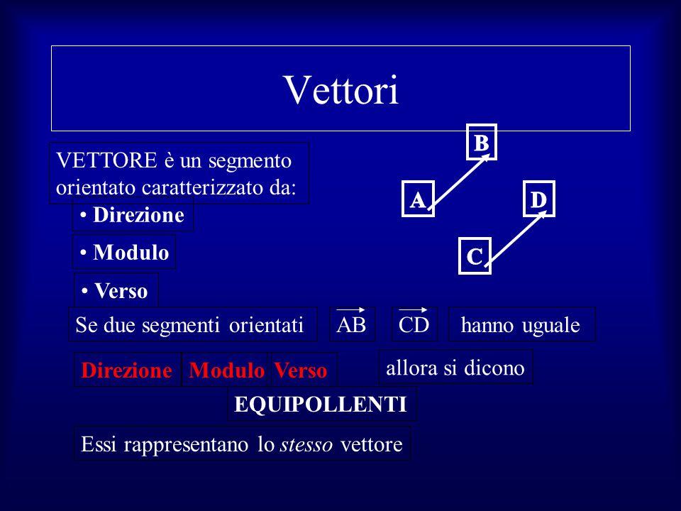 Vettori A B VETTORE è un segmento orientato caratterizzato da: C D