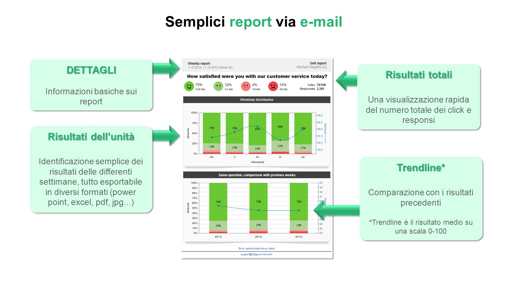 Semplici report via e-mail