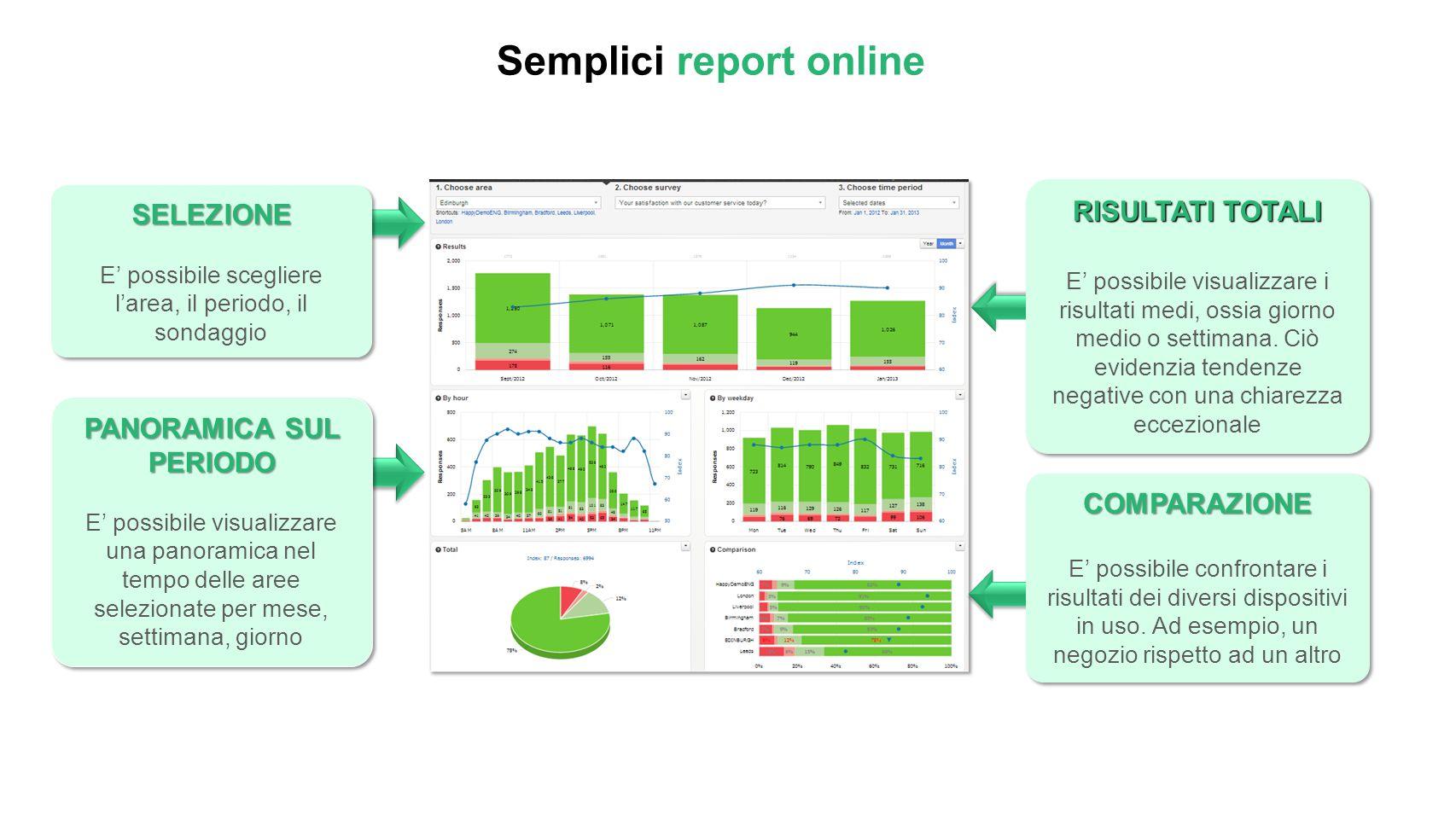 Semplici report online PANORAMICA SUL PERIODO