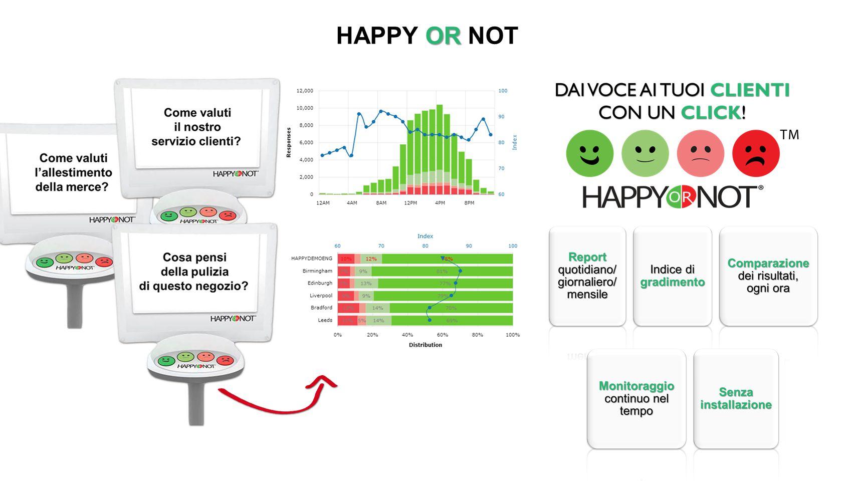 HAPPY OR NOT Quanto ti piace il nuovo menu Quanto ti piacciono