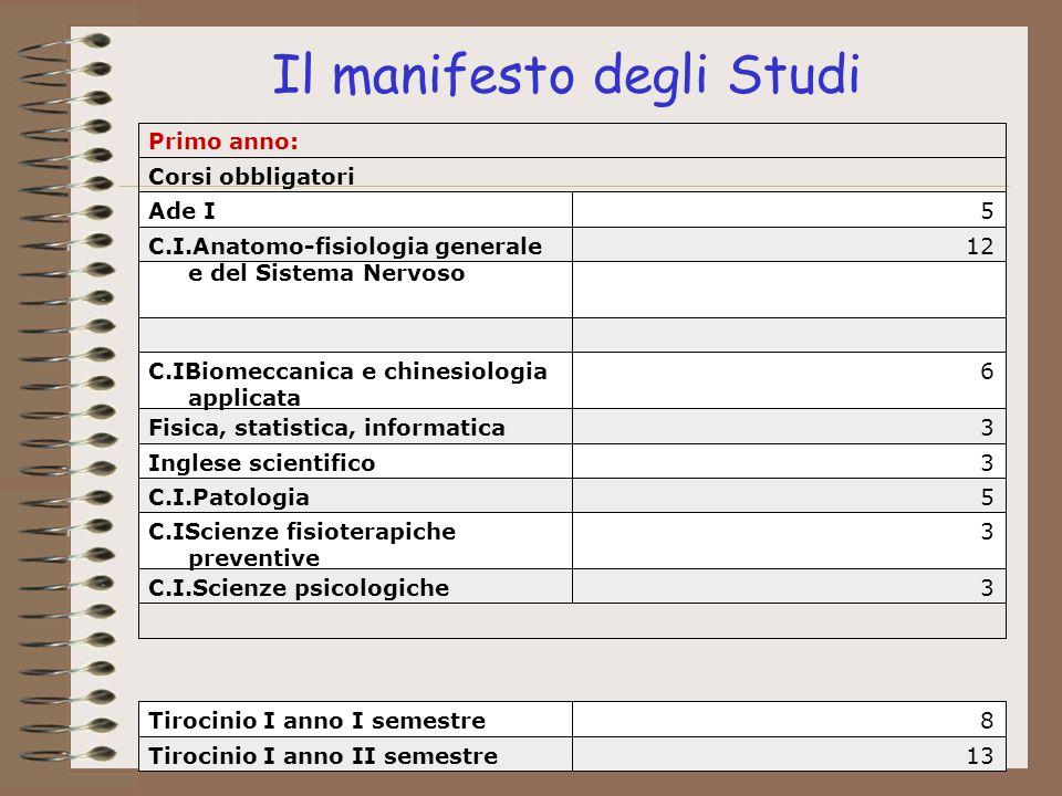 Il manifesto degli Studi