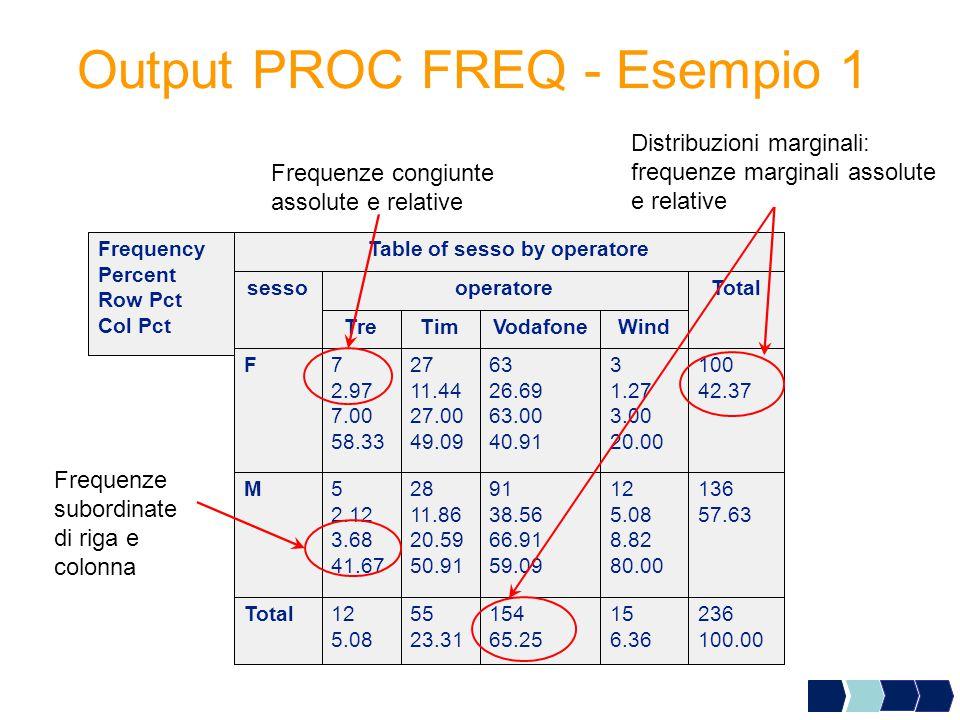 Output PROC FREQ - Esempio 1