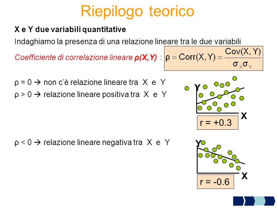 Riepilogo teorico Y X r = +0.3 Y X r = -0.6