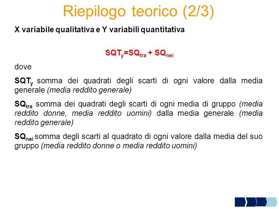 Riepilogo teorico (2/3) X variabile qualitativa e Y variabili quantitativa. SQTy=SQtra + SQnei. dove.