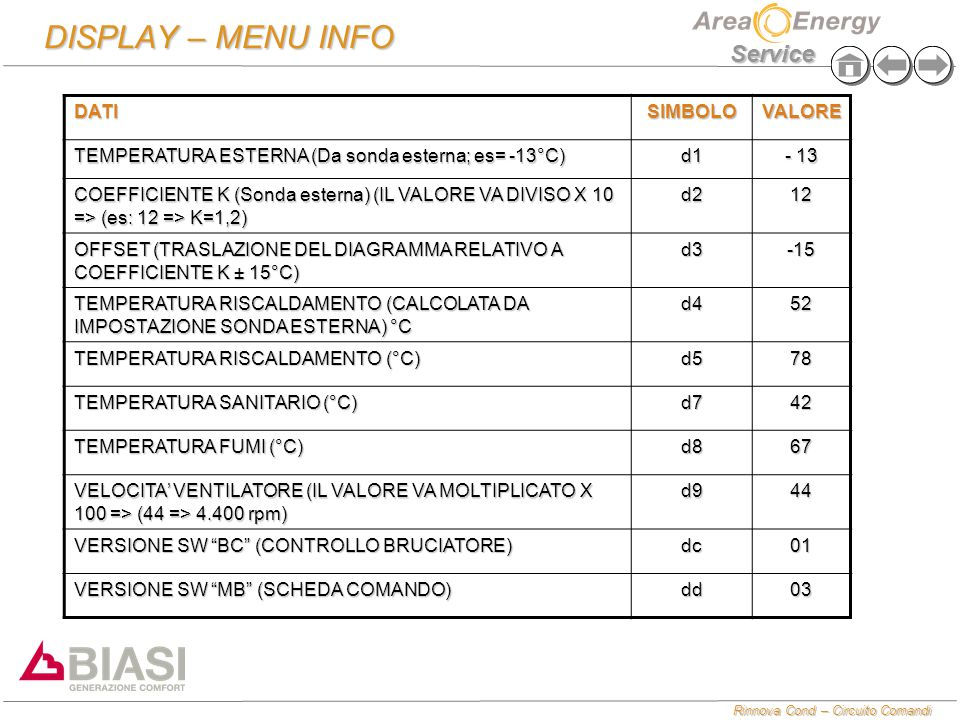 DISPLAY – MENU INFO DATI SIMBOLO VALORE