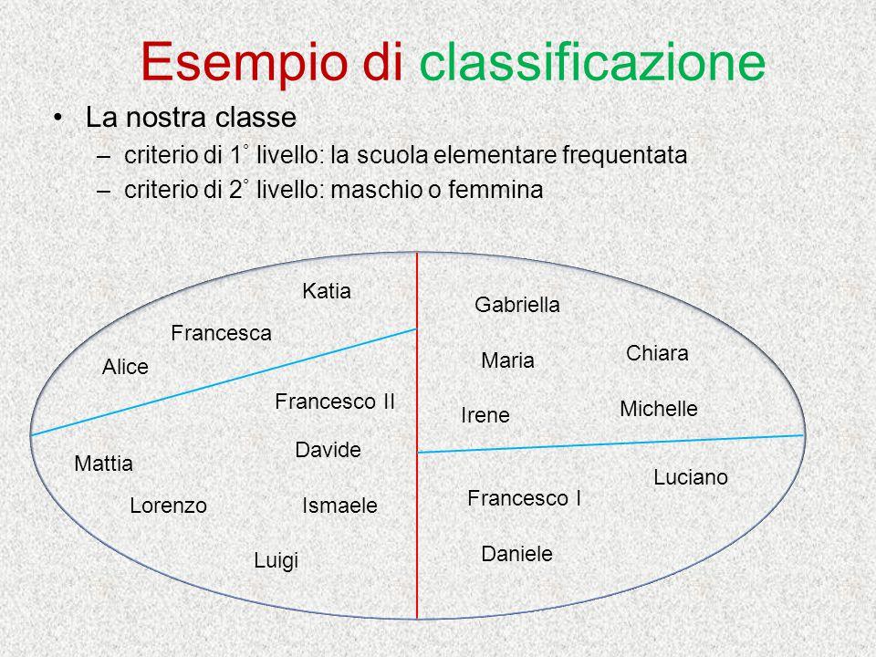 Esempio di classificazione