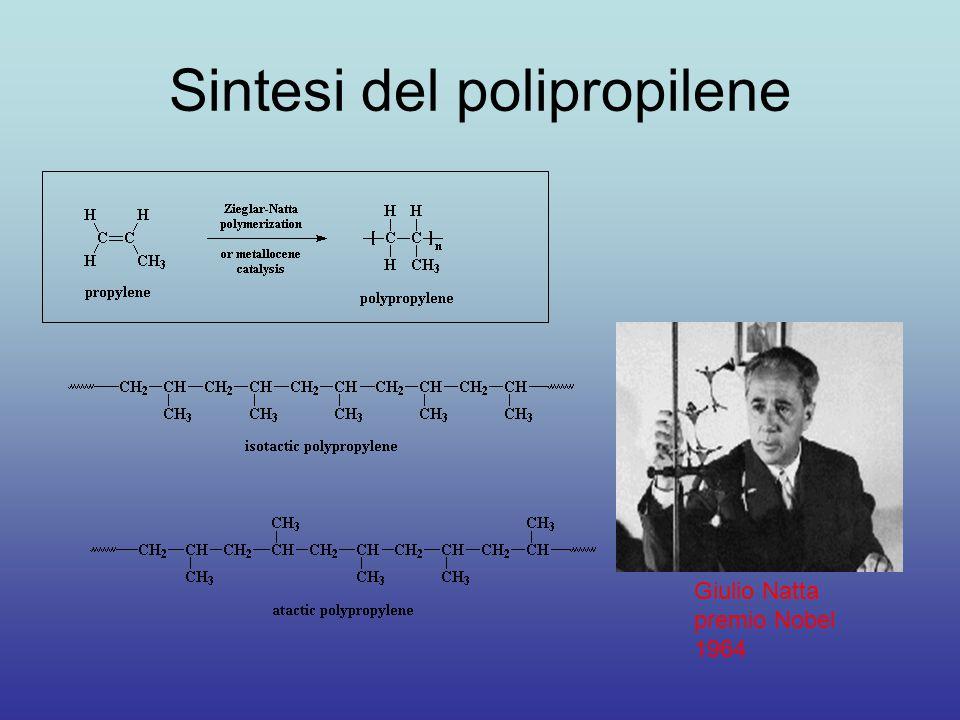 Sintesi del polipropilene