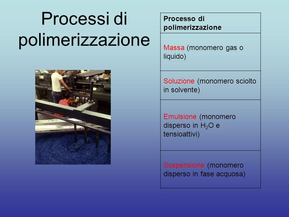 Processi di polimerizzazione