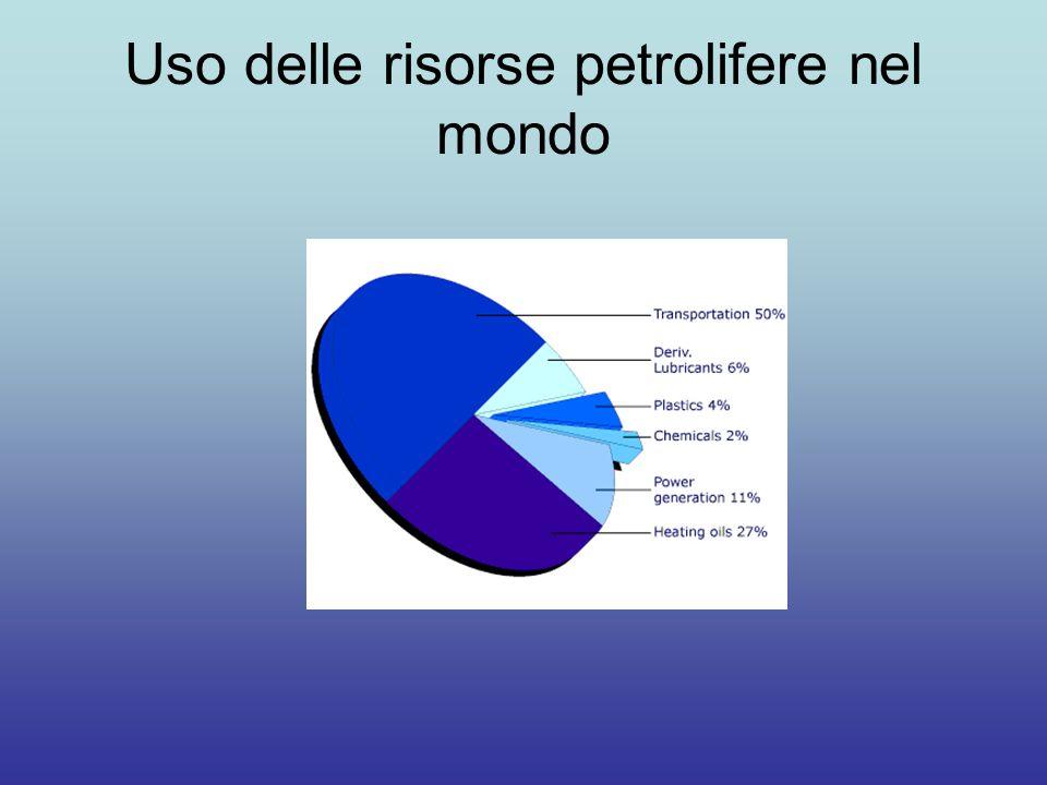 Uso delle risorse petrolifere nel mondo