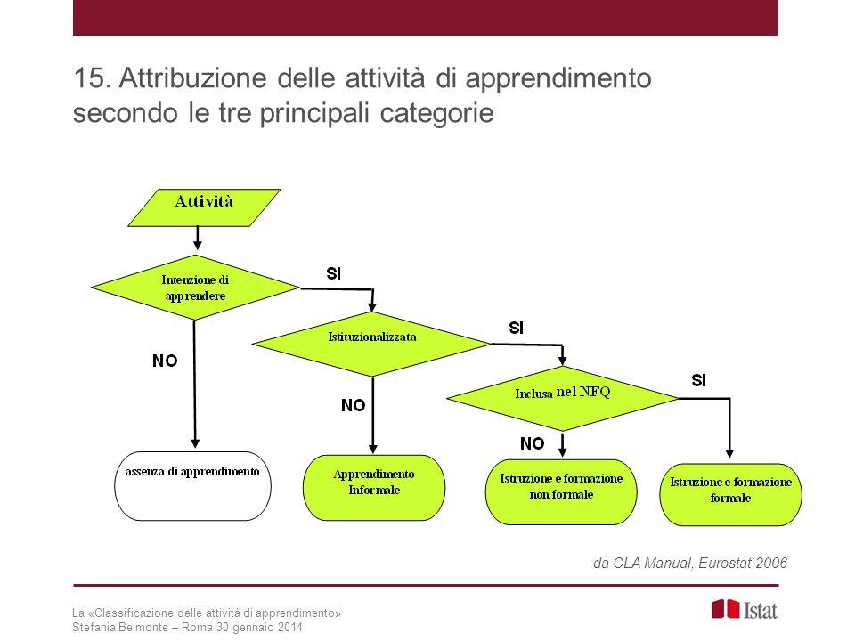 15. Attribuzione delle attività di apprendimento secondo le tre principali categorie