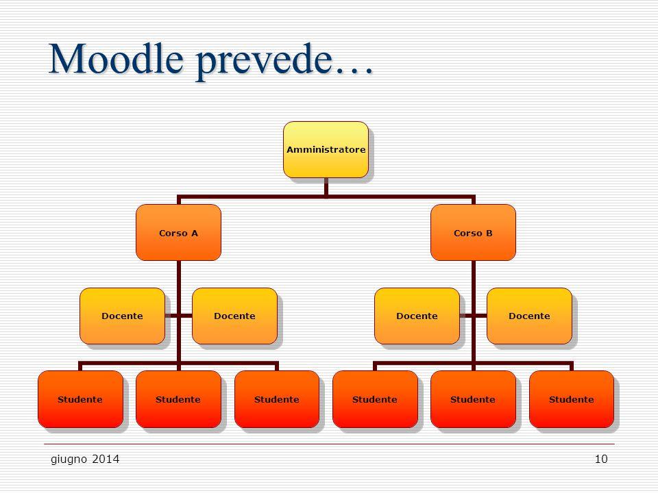 Moodle prevede… giugno 2014