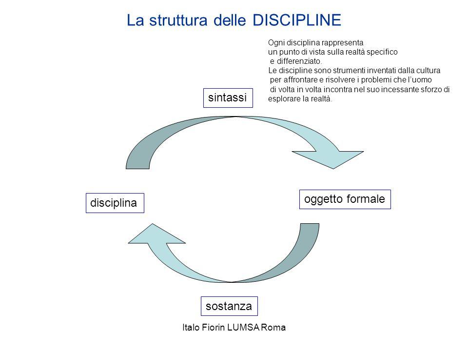 La struttura delle DISCIPLINE