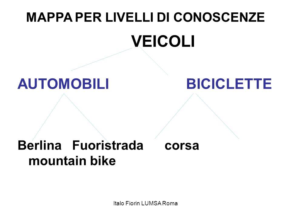 MAPPA PER LIVELLI DI CONOSCENZE