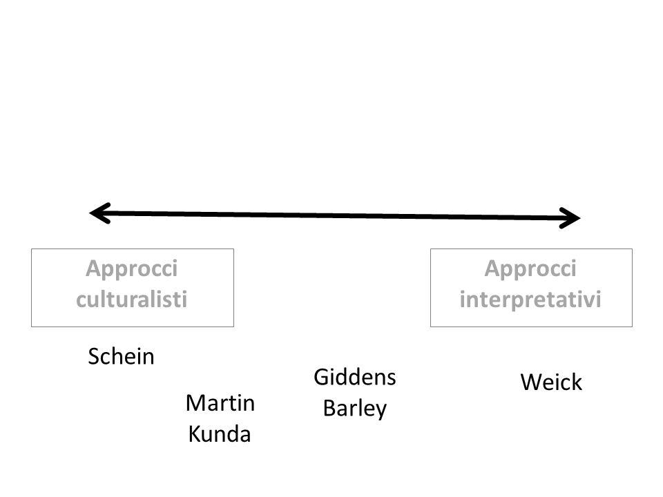 Approcci culturalisti Approcci interpretativi Schein Giddens Barley Weick Martin Kunda