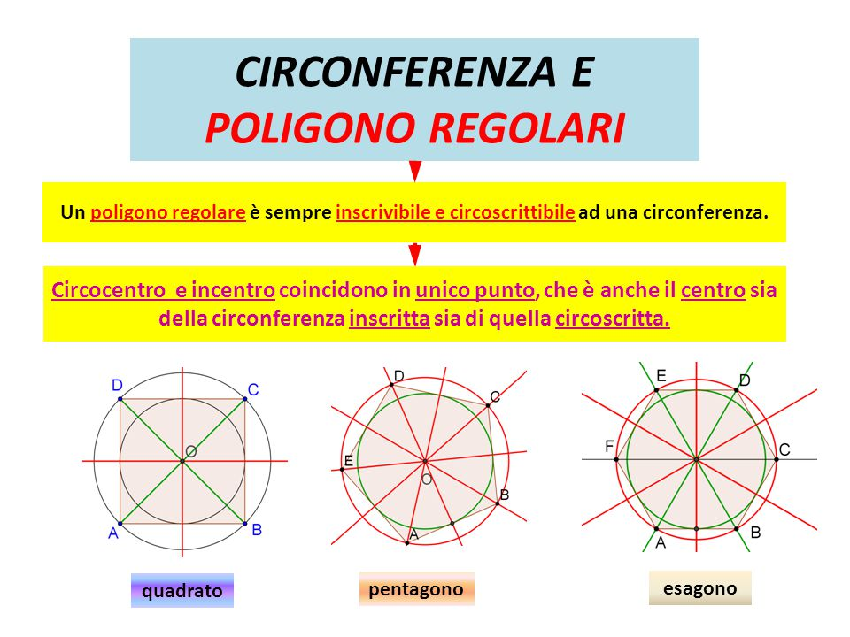 CIRCONFERENZA E POLIGONO REGOLARI