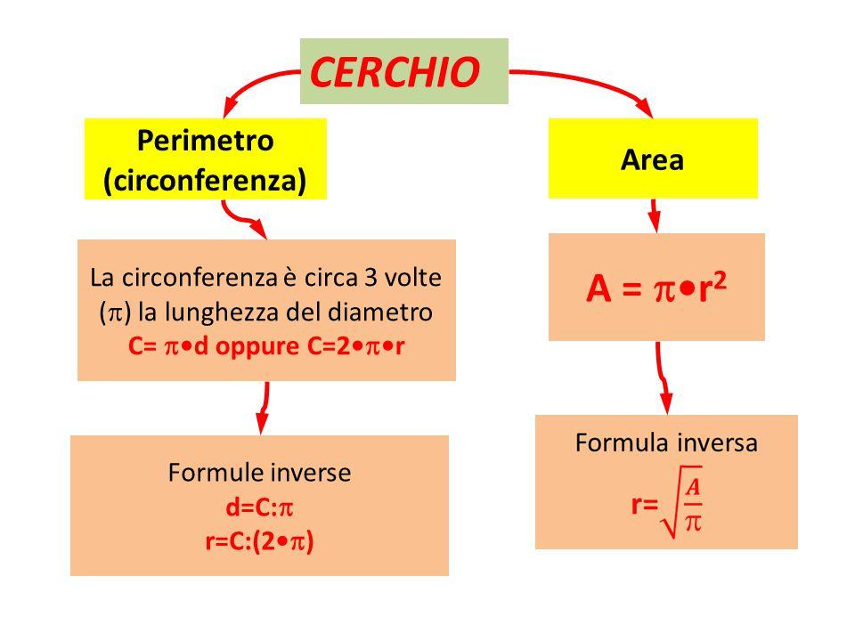 Perimetro (circonferenza)