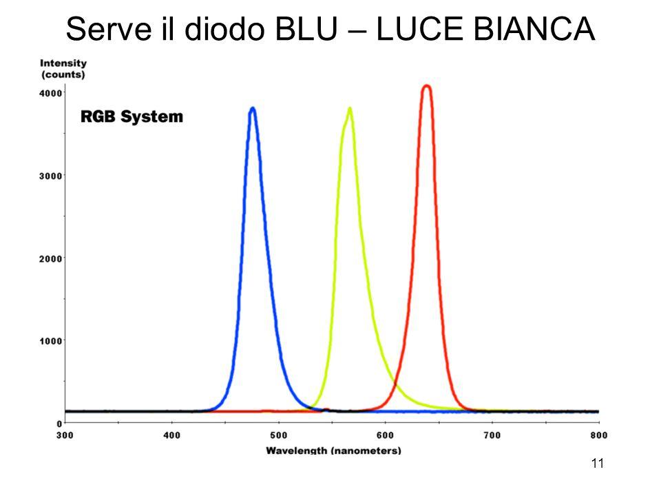 Serve il diodo BLU – LUCE BIANCA