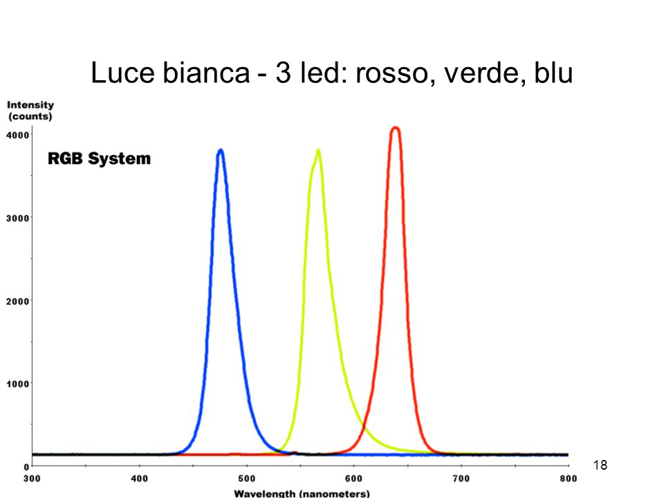 Luce bianca - 3 led: rosso, verde, blu
