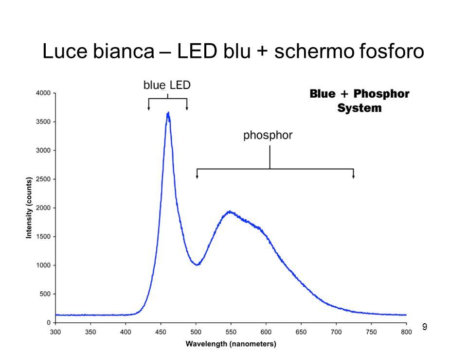 Luce bianca – LED blu + schermo fosforo