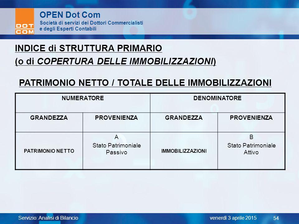 PATRIMONIO NETTO / TOTALE DELLE IMMOBILIZZAZIONI