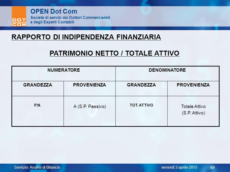 PATRIMONIO NETTO / TOTALE ATTIVO