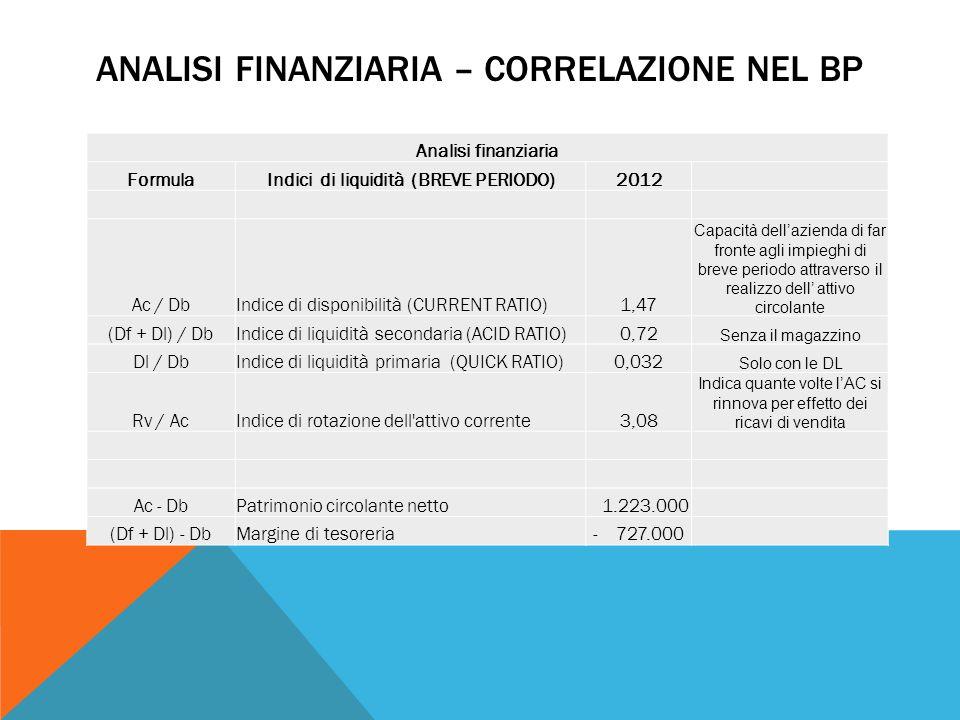 Analisi finanziaria – correlazione nel Bp