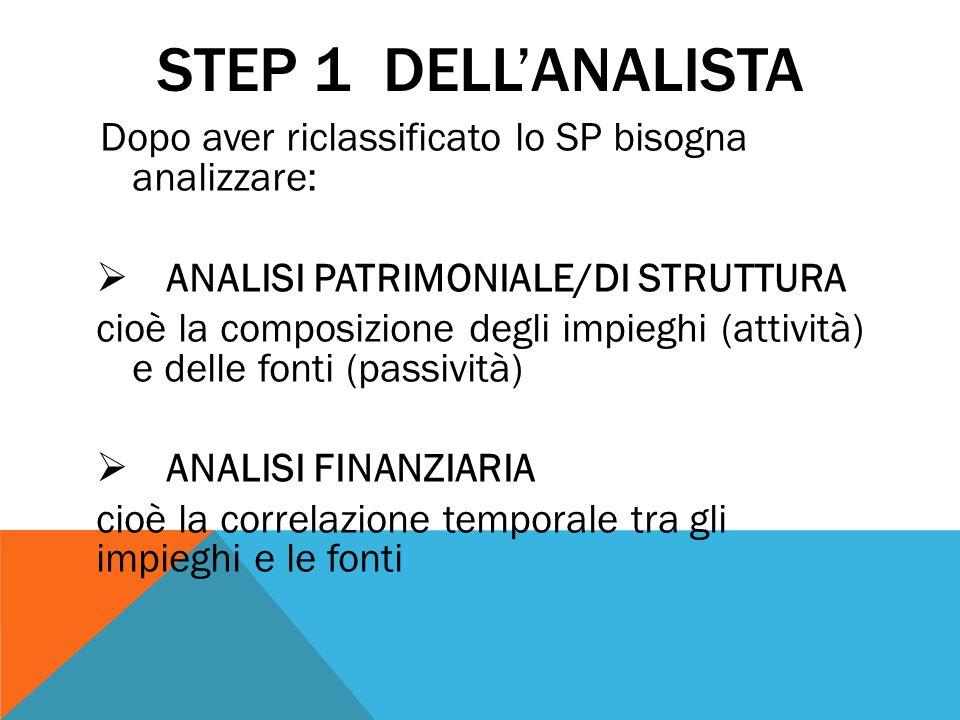 Step 1 DELL'ANALISTA ANALISI PATRIMONIALE/DI STRUTTURA