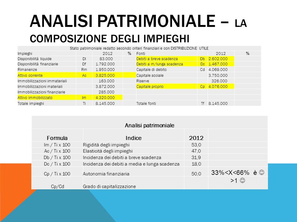 analisi patrimoniale – la composizione degli impieghi