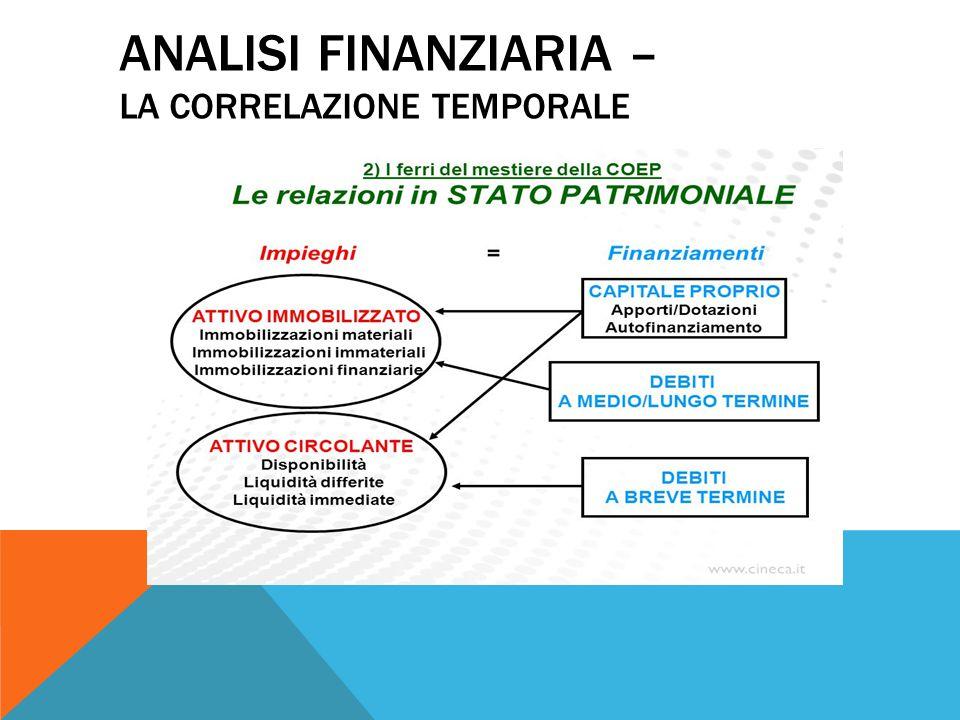 Analisi finanziaria – La correlazione temporale
