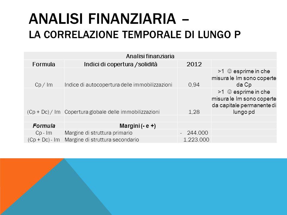 Analisi finanziaria – La correlazione temporale di Lungo P