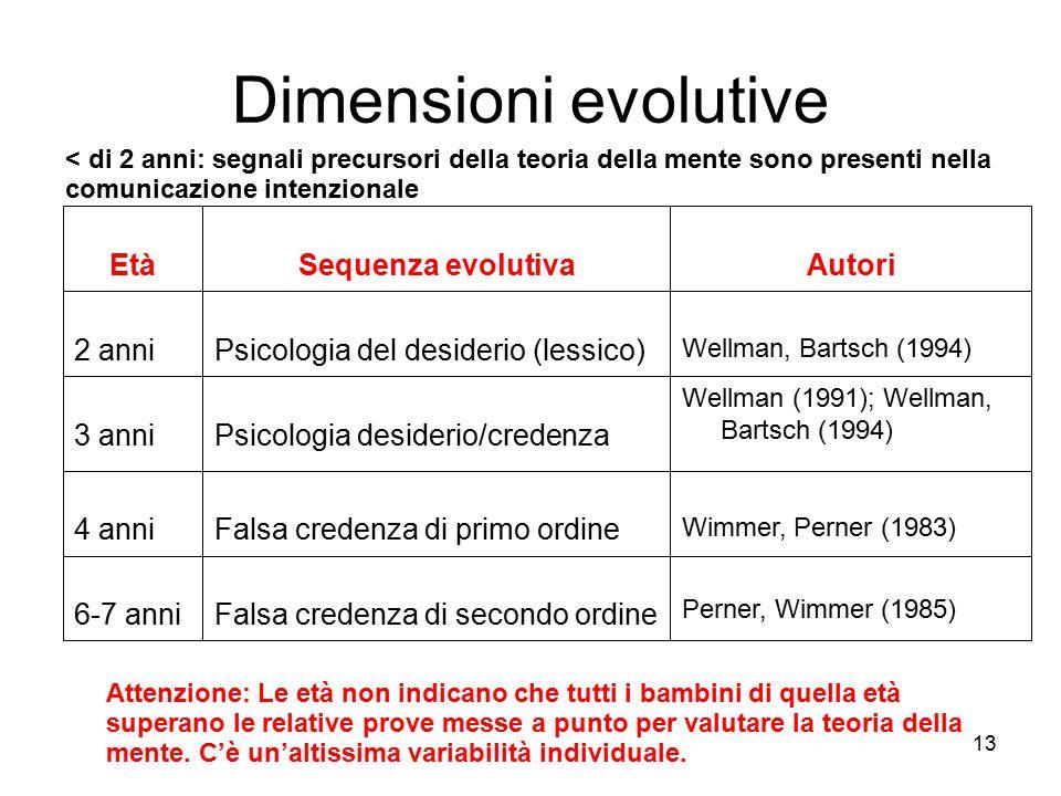 Dimensioni evolutive Falsa credenza di secondo ordine 6-7 anni