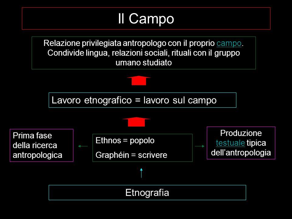 Produzione testuale tipica dell'antropologia