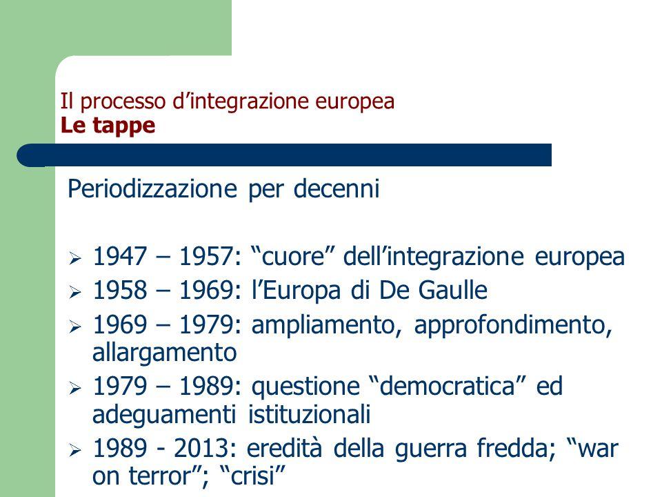 Il processo d'integrazione europea Le tappe