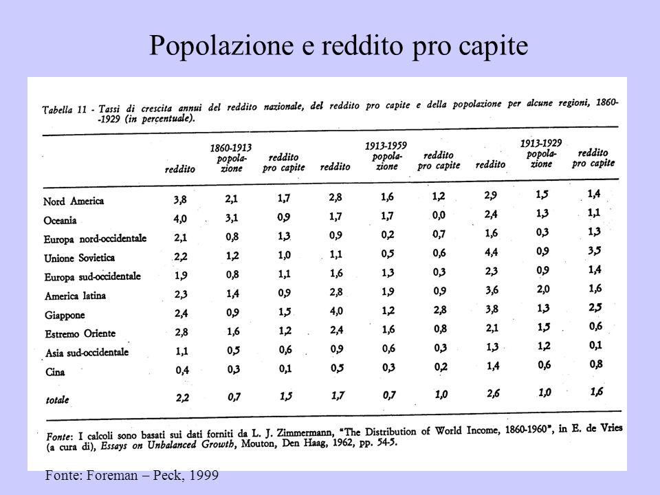 Popolazione e reddito pro capite