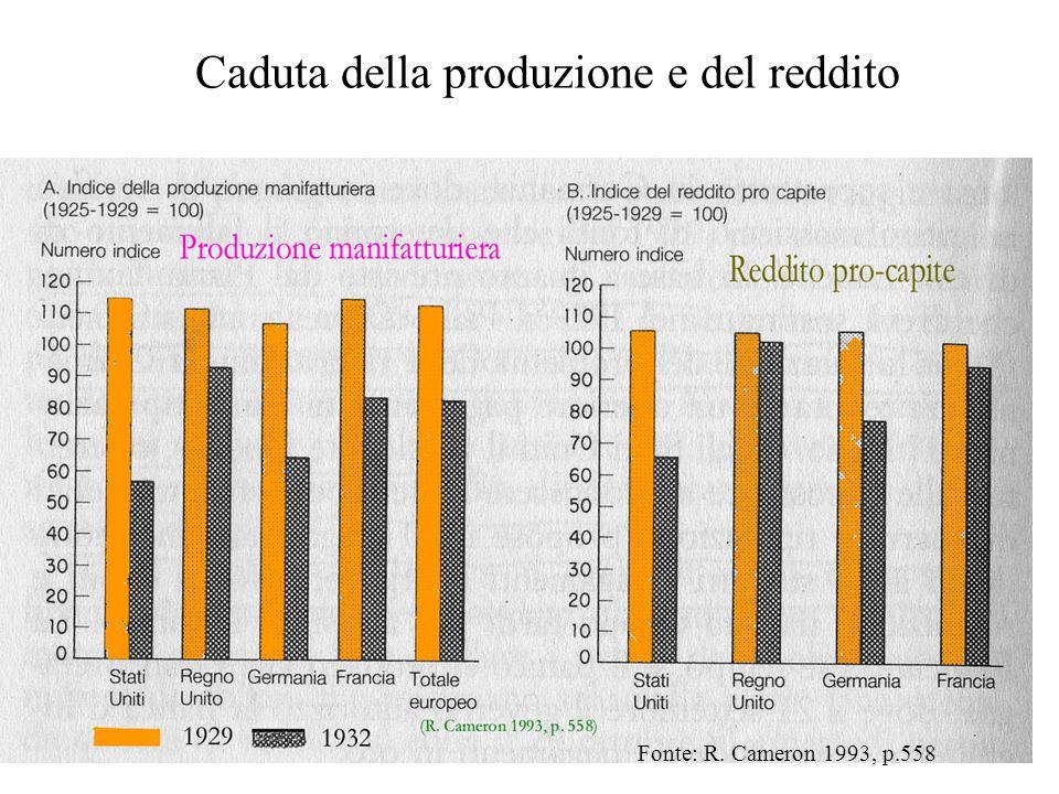 Caduta della produzione e del reddito