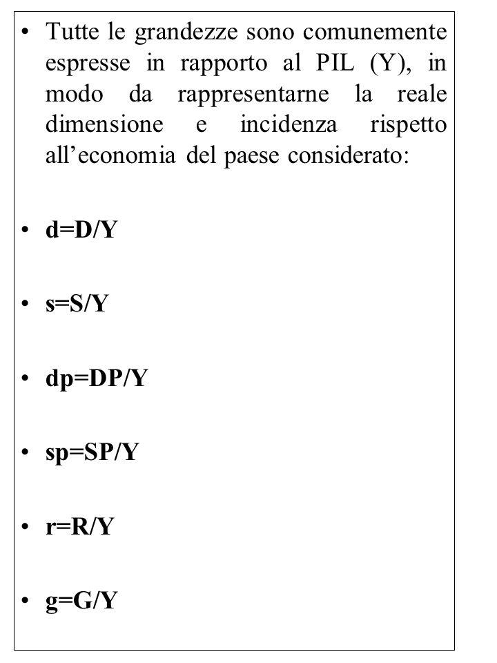 Tutte le grandezze sono comunemente espresse in rapporto al PIL (Y), in modo da rappresentarne la reale dimensione e incidenza rispetto all'economia del paese considerato: