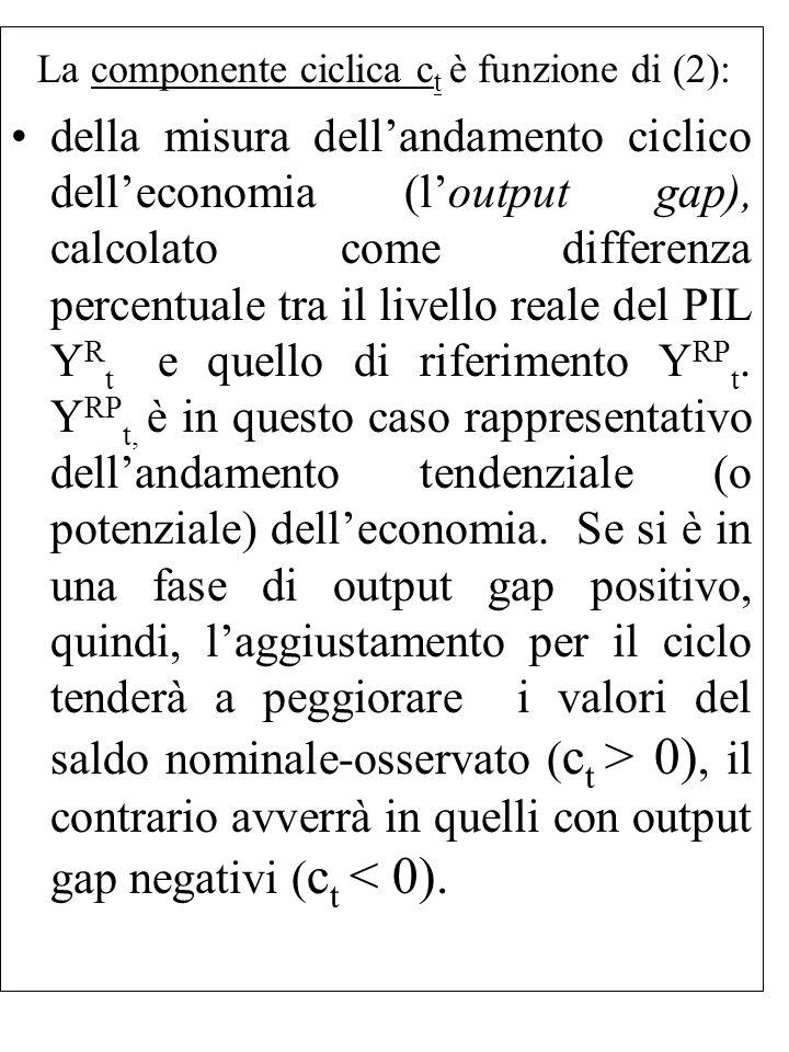 La componente ciclica ct è funzione di (2):