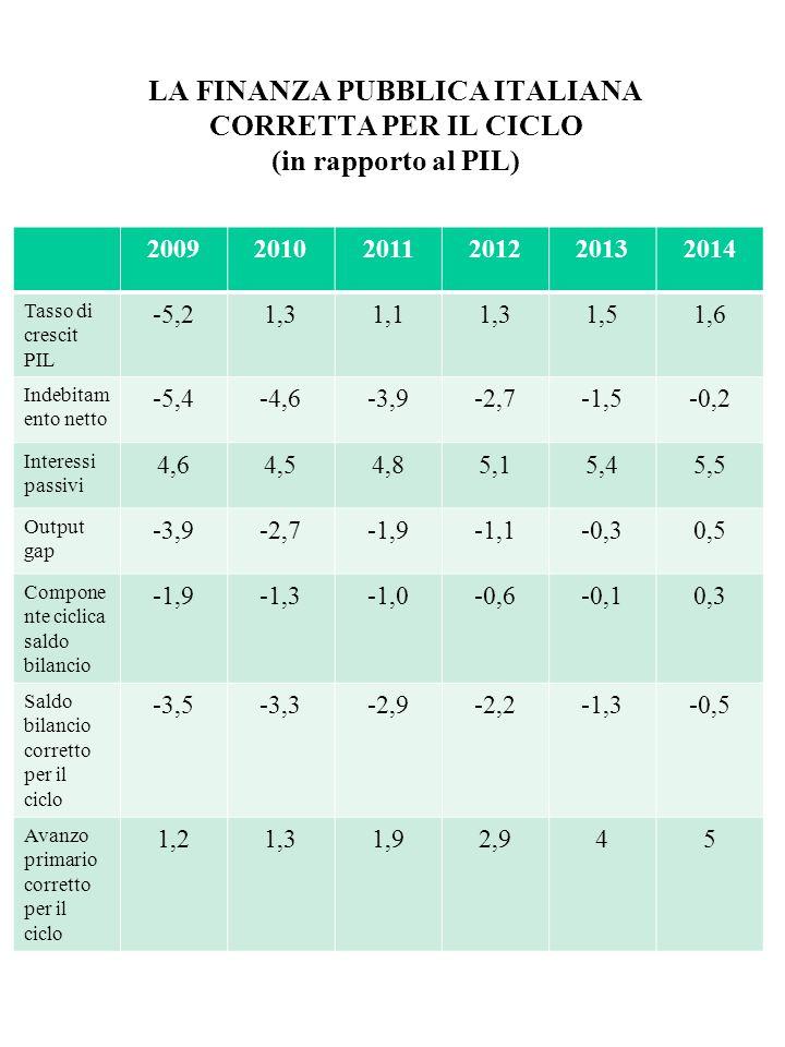 LA FINANZA PUBBLICA ITALIANA CORRETTA PER IL CICLO (in rapporto al PIL)