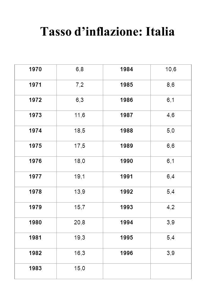 Tasso d'inflazione: Italia