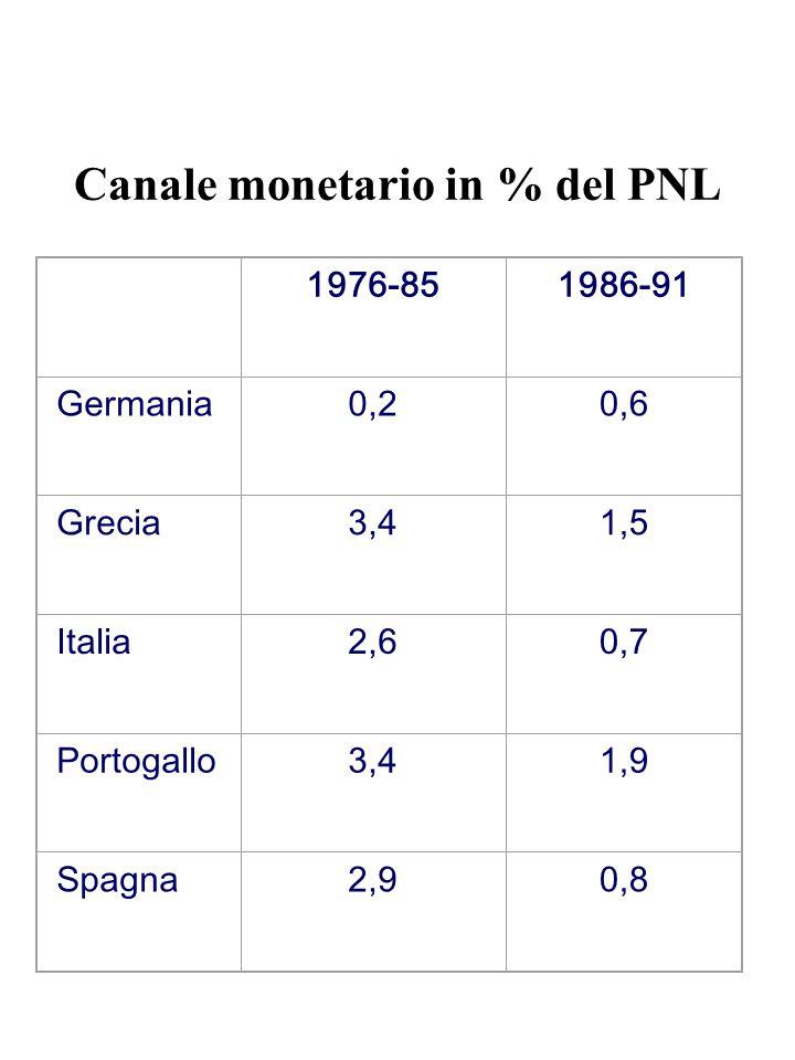 Canale monetario in % del PNL