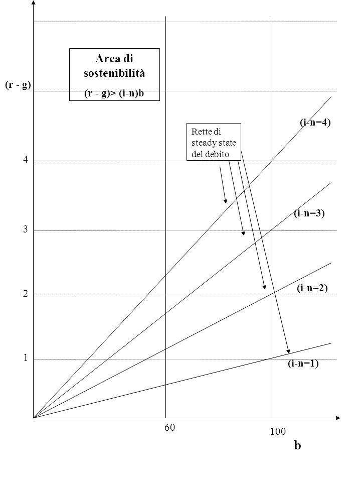 b Area di sostenibilità (r - g)> (i-n)b (r - g) (i-n=4) 4 (i-n=3) 3